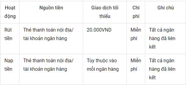 chuyen-tien-qua-airpay-co-mat-phi-khong